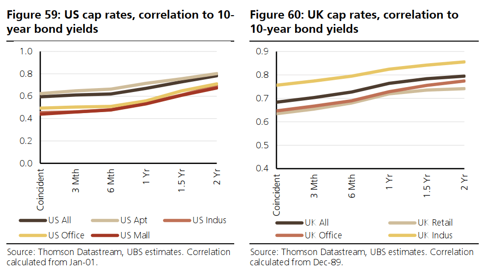 US and UK cap rates and their correlation to 10-year bond yields