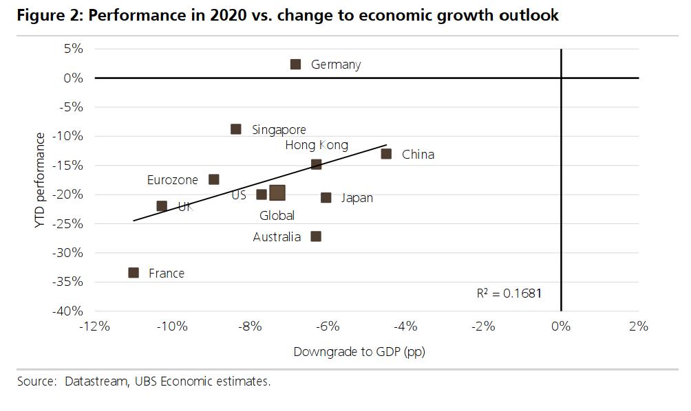 Change in returns versus change in ecnomic growth outlook