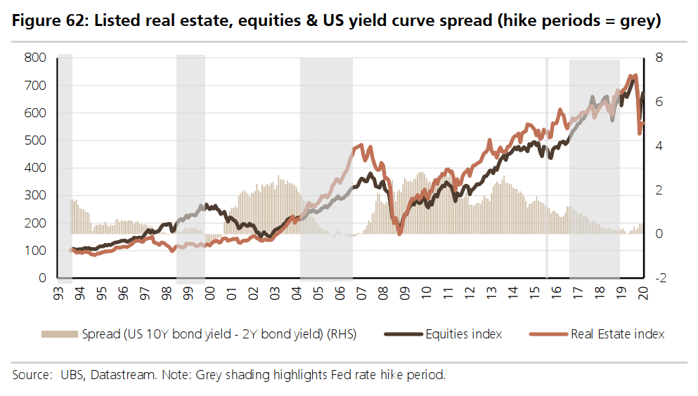 listed real estate, equities and us yield curve spread