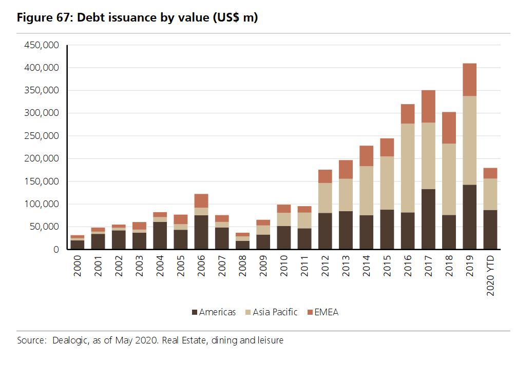 debt issuance by value