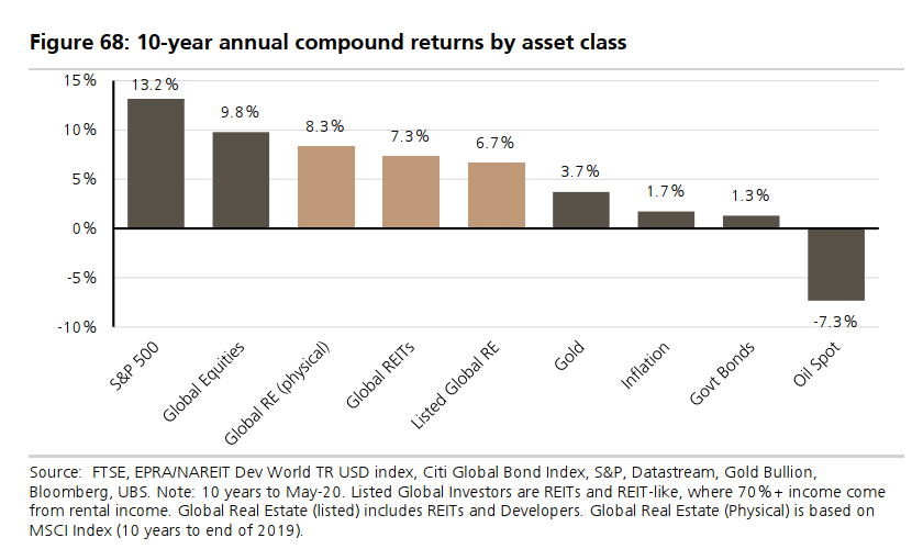 10-year annual compound returns by asset classes