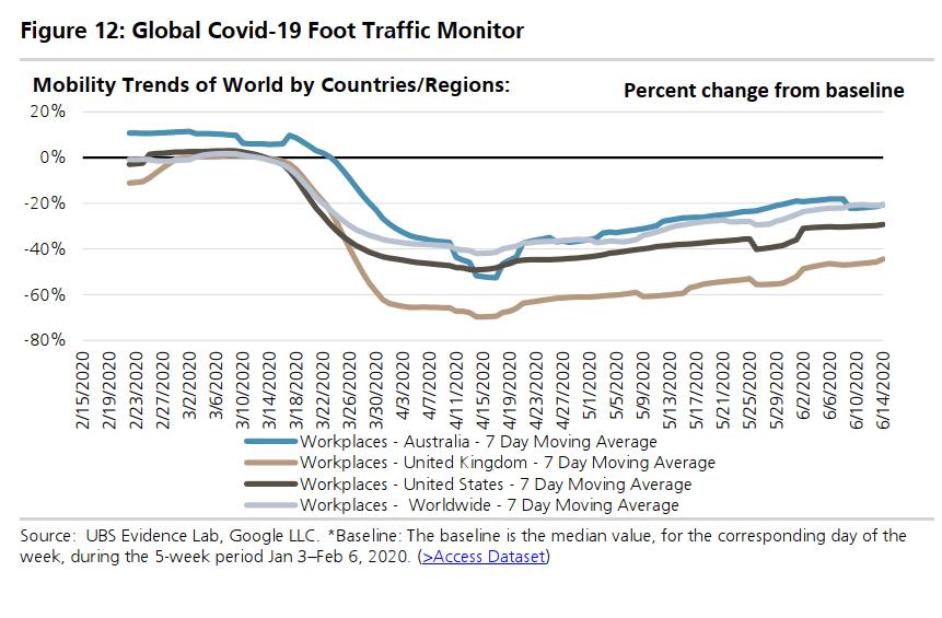 Global covid-19 foot traffic monitor