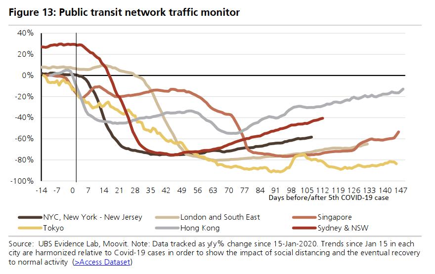 public transit network traffic monitor