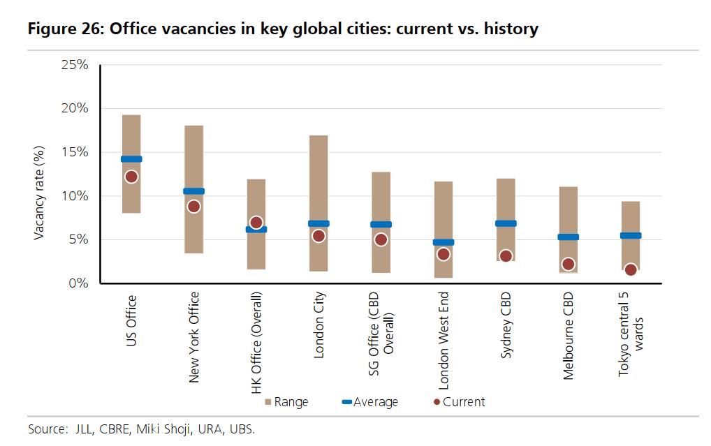 office vacancies in key global cities today versus in history