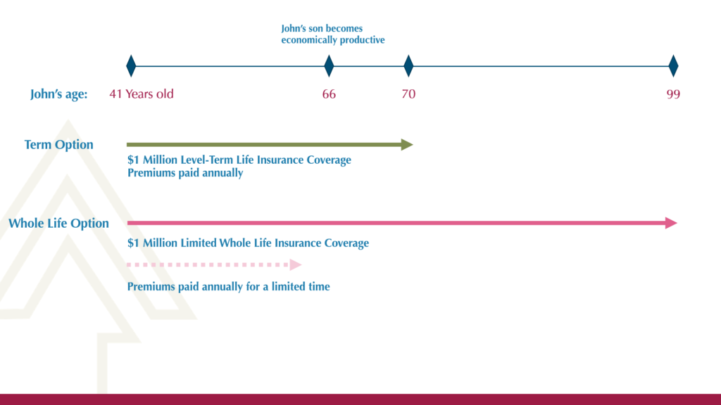The True Reason to Choose Term Life Insurance Over Whole ...